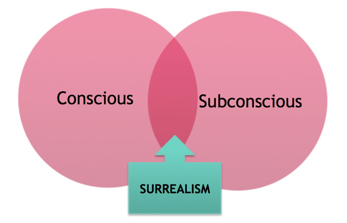 conscious-unconscious in surrealism